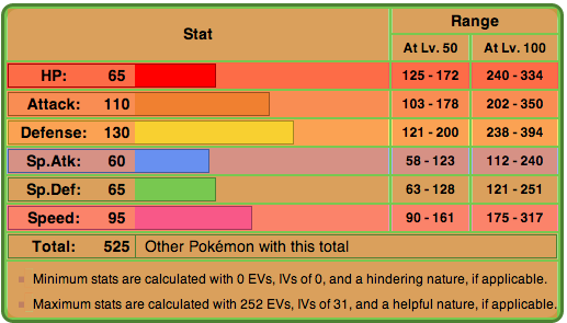 Chart courtesy of Bulbapedia.com